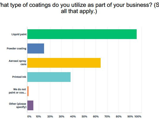 sherwin williams paints and coatings survey