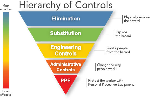hierarchy of controls COVID-19