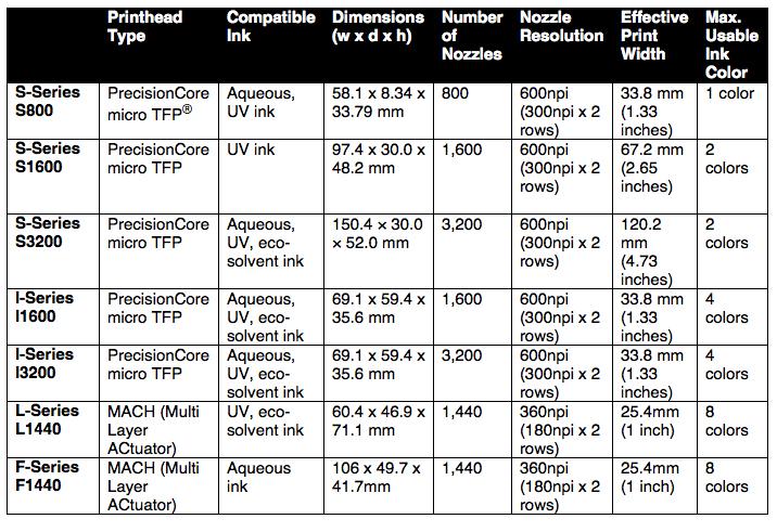 Epson PrecisionCore Printheads