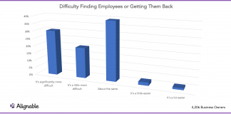 finding employees