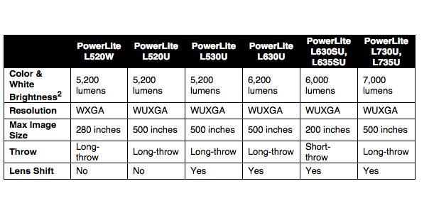 powerlite epson projectors
