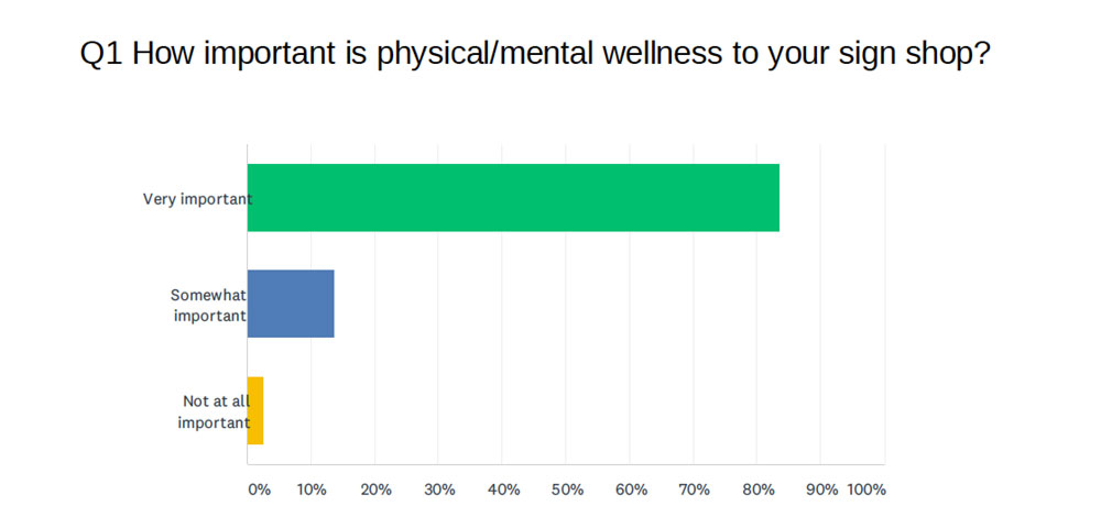 wellness in the workplace survey